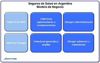 Indicadores de los seguros de Salud en Argentina
